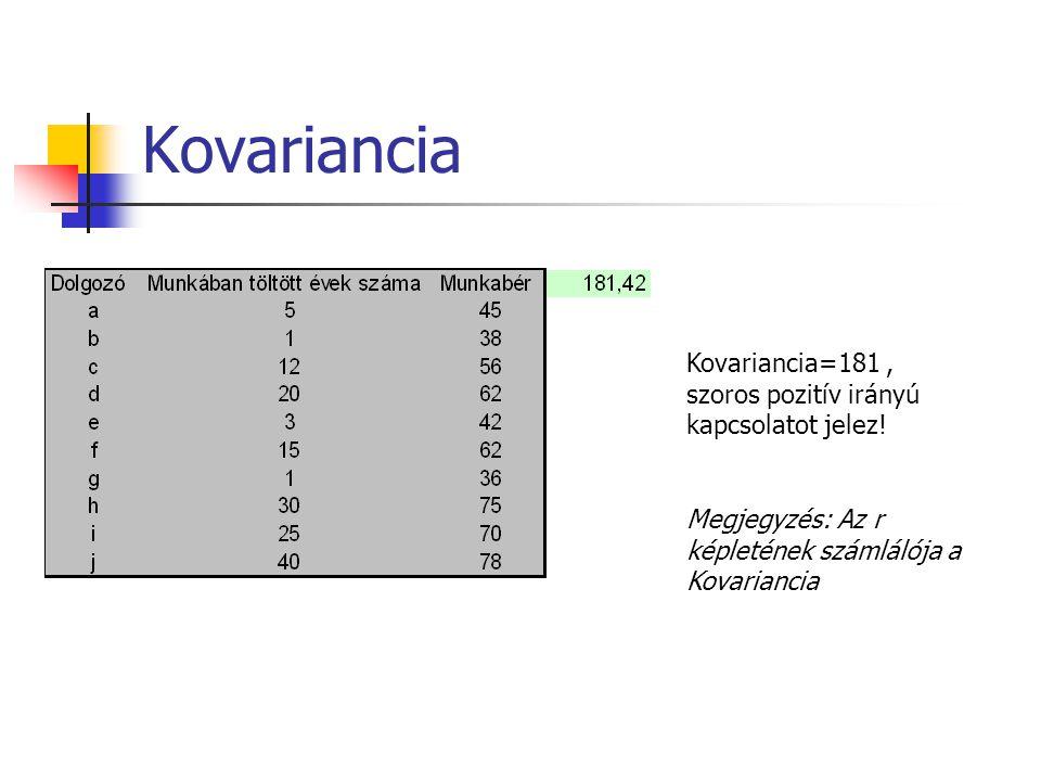 Kovariancia Kovariancia=181 , szoros pozitív irányú kapcsolatot jelez!