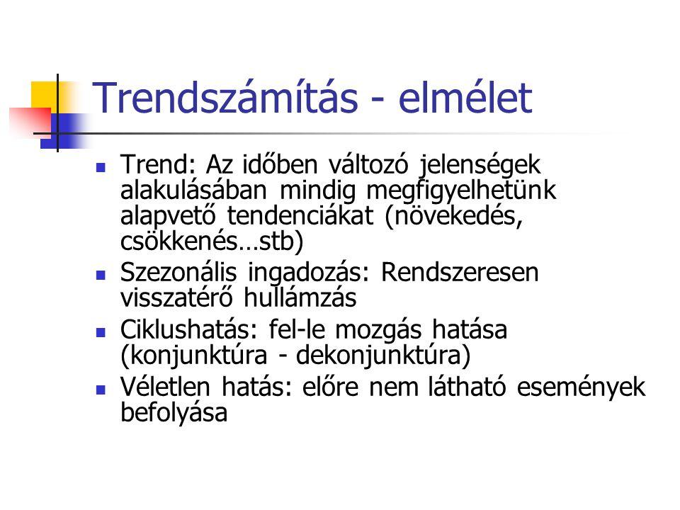 Trendszámítás - elmélet