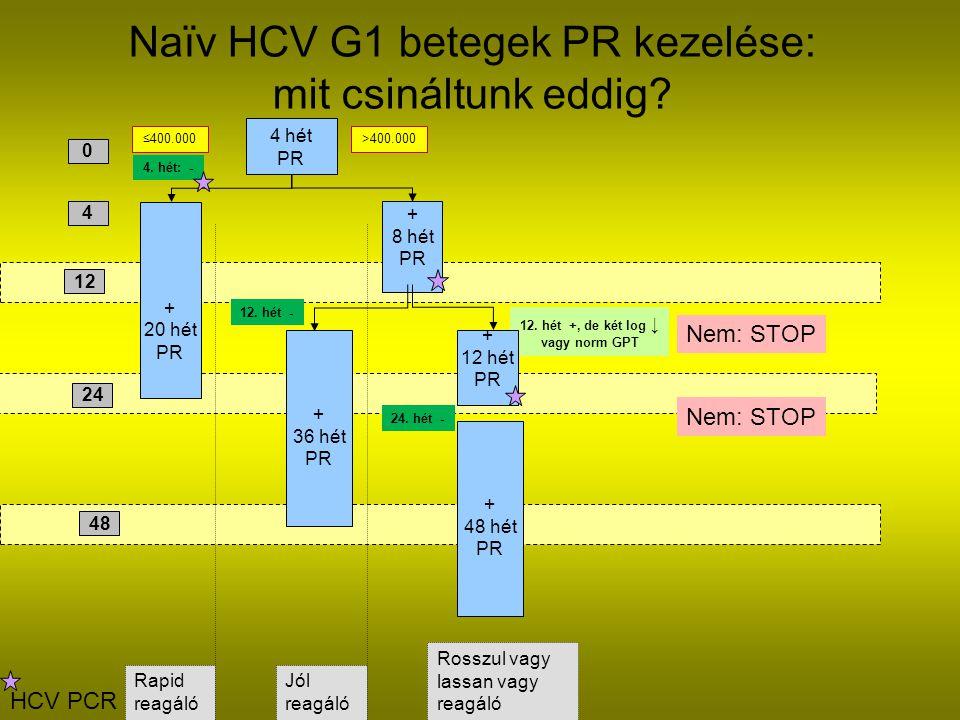 Naïv HCV G1 betegek PR kezelése: mit csináltunk eddig
