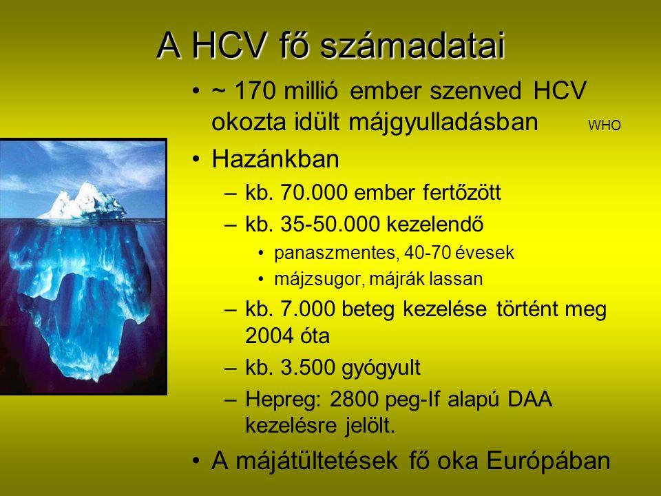 A HCV fő számadatai ~ 170 millió ember szenved HCV okozta idült májgyulladásban WHO. Hazánkban.