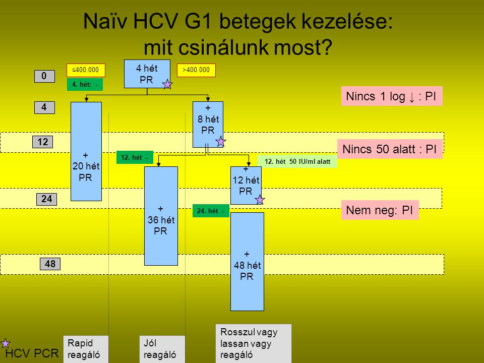 Naïv HCV G1 betegek kezelése: mit csinálunk most
