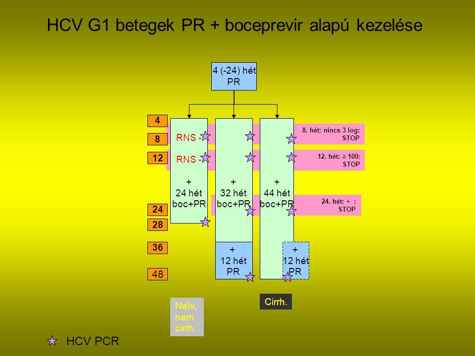 HCV G1 betegek PR + boceprevir alapú kezelése
