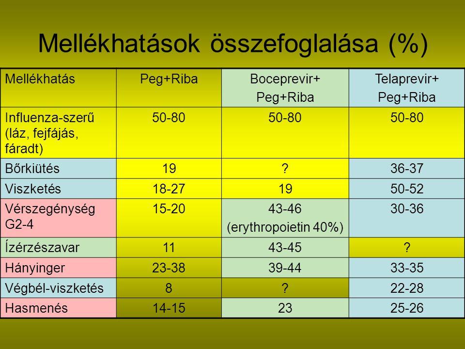 Mellékhatások összefoglalása (%)