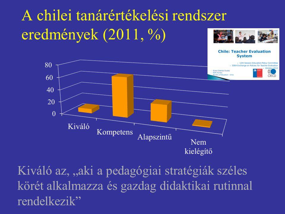 A chilei tanárértékelési rendszer eredmények (2011, %)