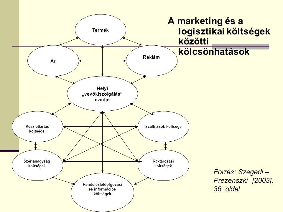 A marketing és a logisztikai költségek közötti kölcsönhatások