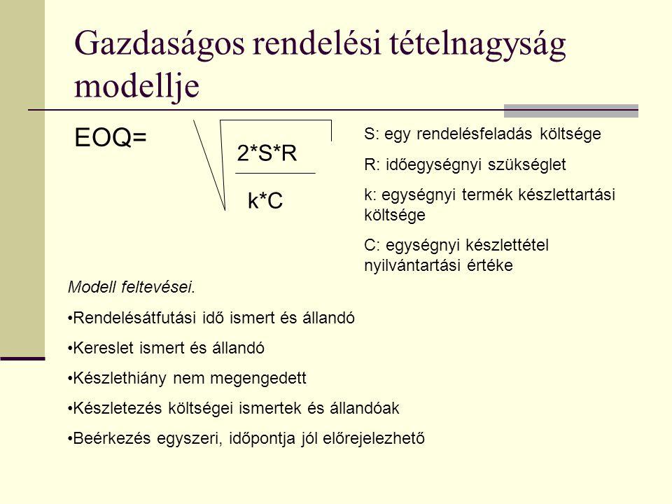 Gazdaságos rendelési tételnagyság modellje