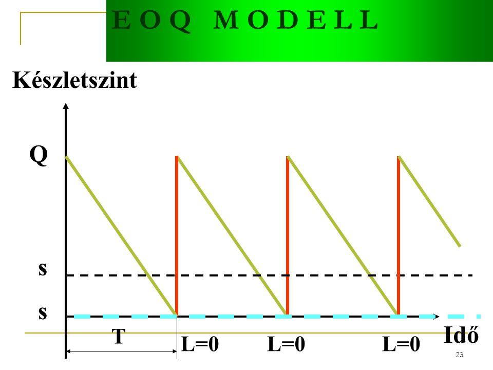 E O Q M O D E L L Készletszint Q s s Idő T L=0 L=0 L=0