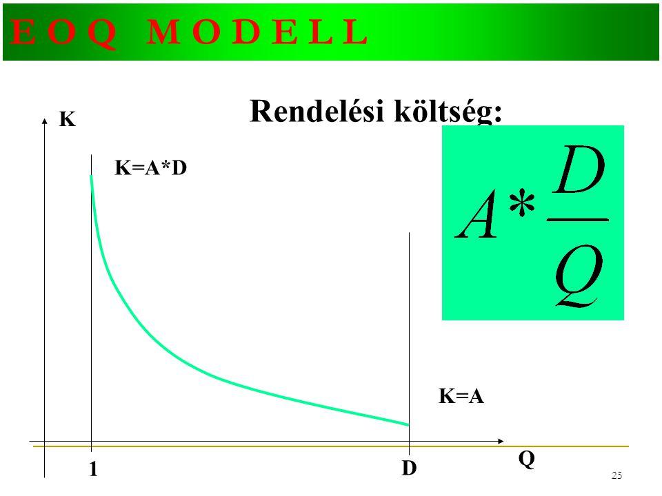 E O Q M O D E L L Rendelési költség: K K=A*D K=A Q 1 D