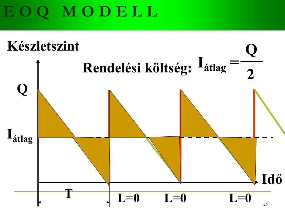 E O Q M O D E L L Q Iátlag = 2 Készletszint Rendelési költség: Q