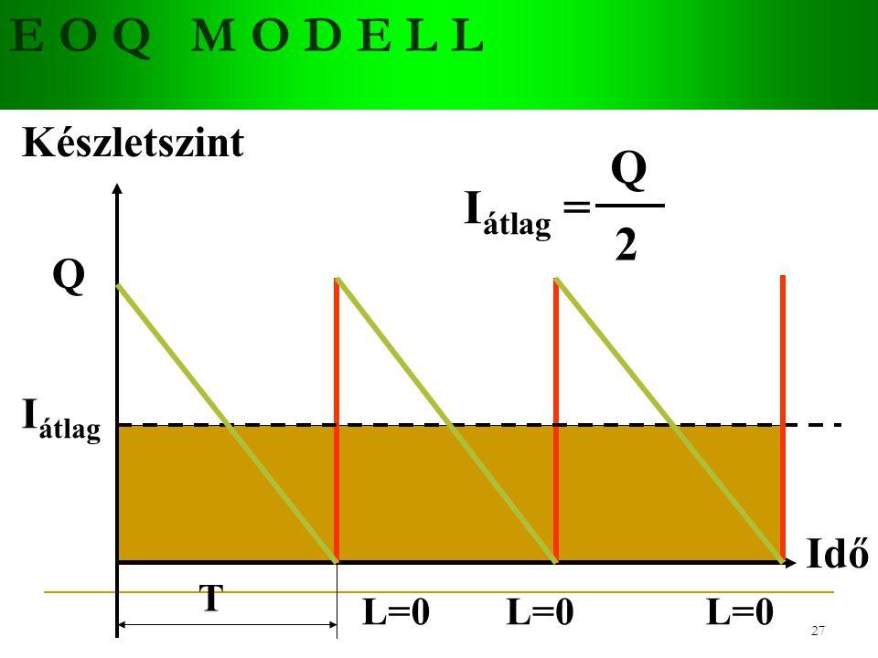 E O Q M O D E L L Készletszint Q Iátlag = 2 Q Iátlag Idő T L=0 L=0 L=0
