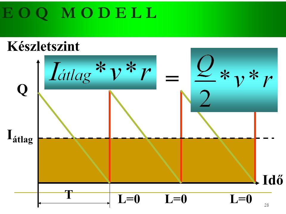 E O Q M O D E L L Készletszint = Q Iátlag Idő T L=0 L=0 L=0