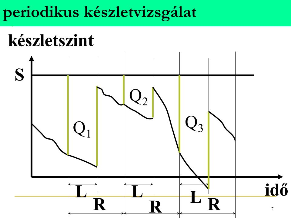 periodikus készletvizsgálat