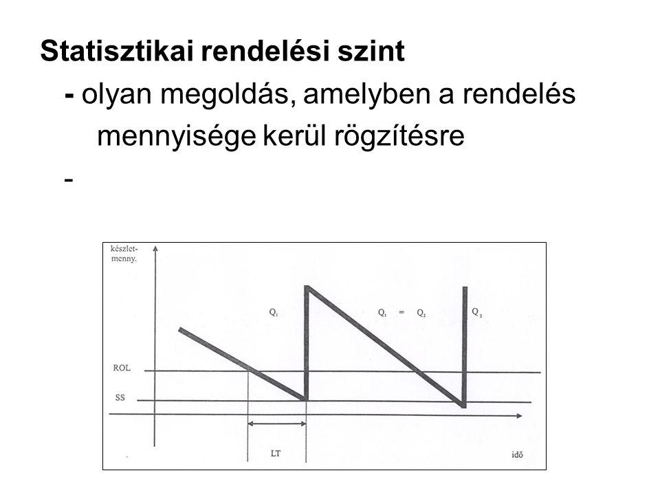 Statisztikai rendelési szint