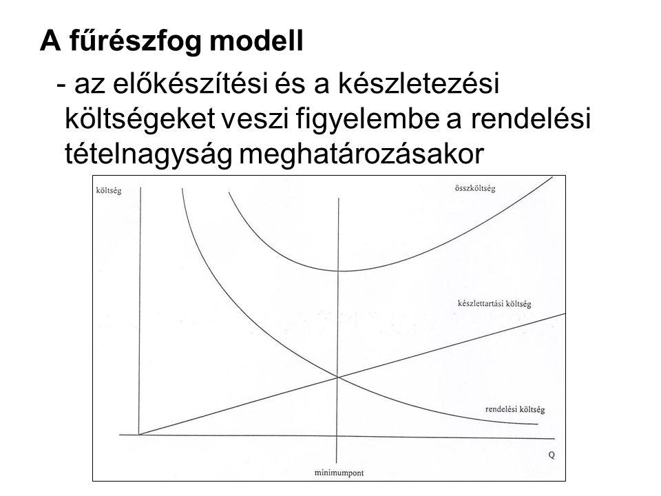 A fűrészfog modell - az előkészítési és a készletezési költségeket veszi figyelembe a rendelési tételnagyság meghatározásakor.