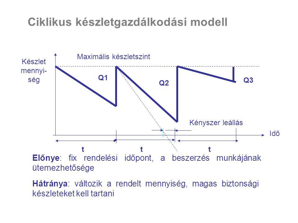Ciklikus készletgazdálkodási modell