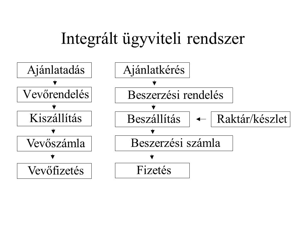 Integrált ügyviteli rendszer