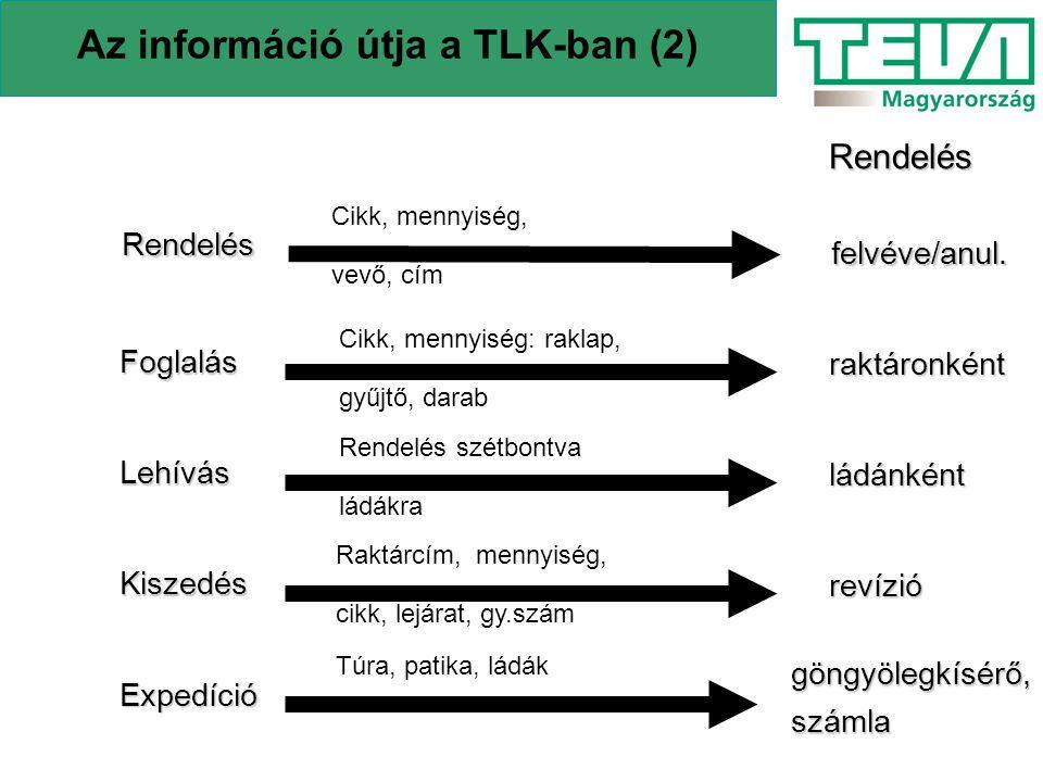 Az információ útja a TLK-ban (2)