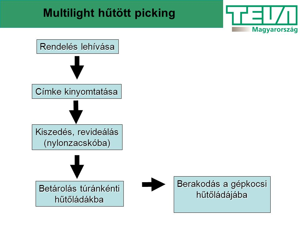Multilight hűtött picking