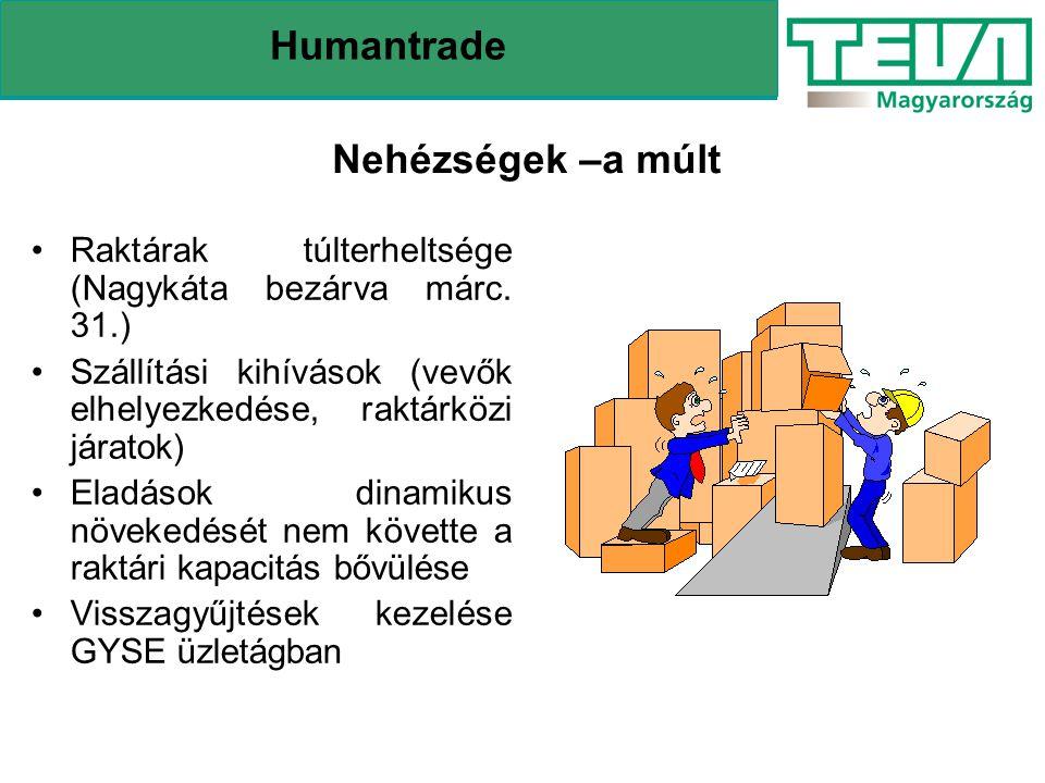 Humantrade Nehézségek –a múlt