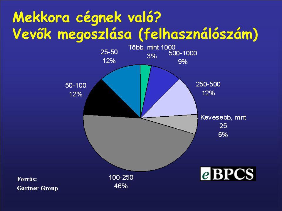 Vevők megoszlása (felhasználószám)