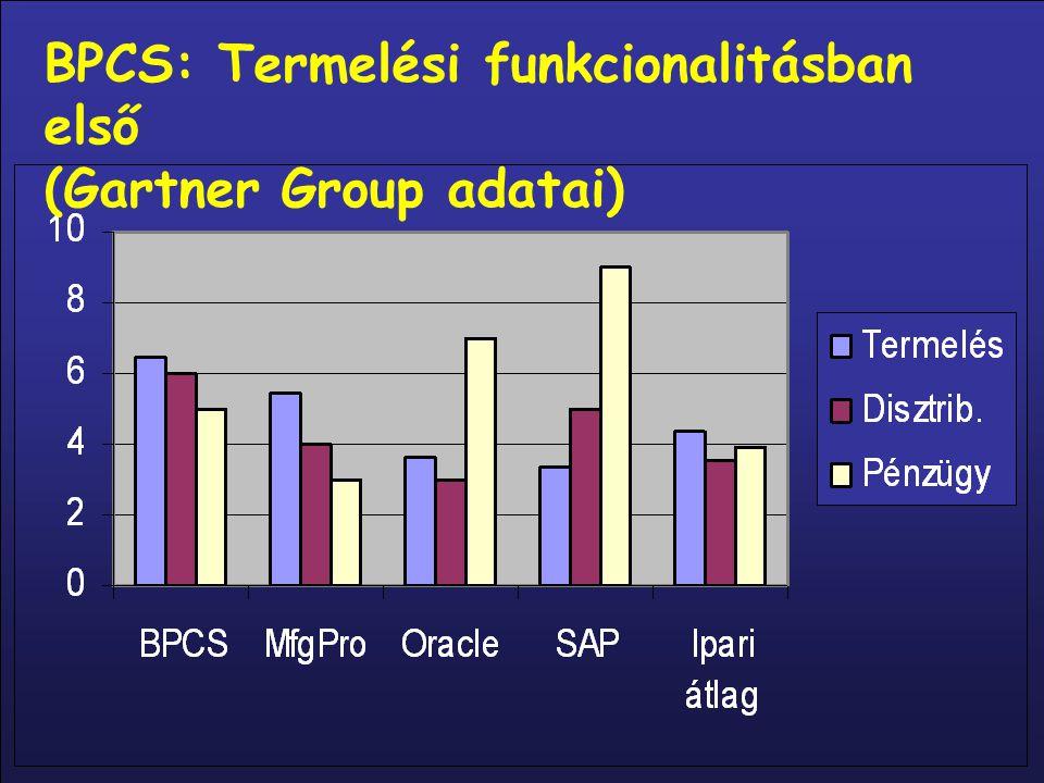 BPCS: Termelési funkcionalitásban első
