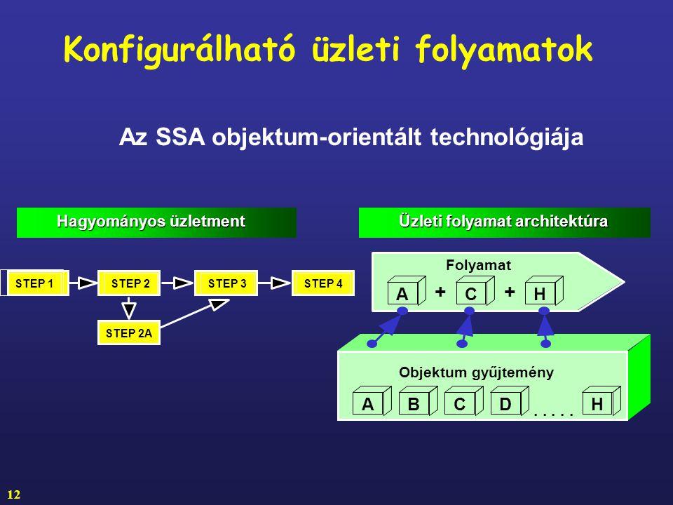 Konfigurálható üzleti folyamatok