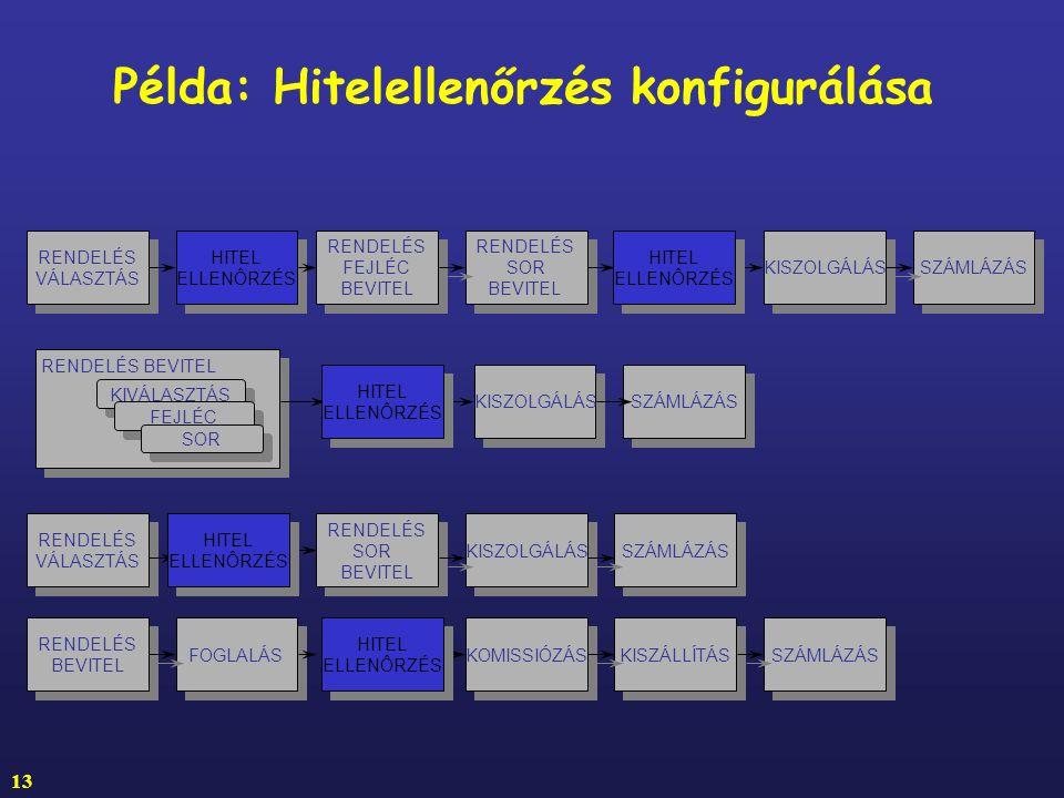 Példa: Hitelellenőrzés konfigurálása