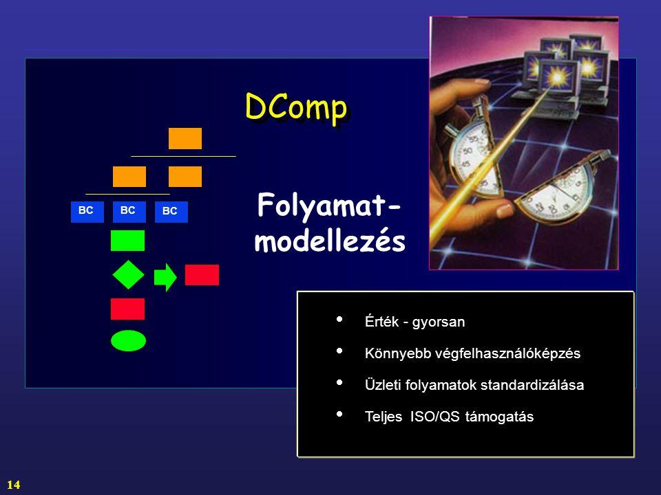DComp Folyamat- modellezés Érték - gyorsan