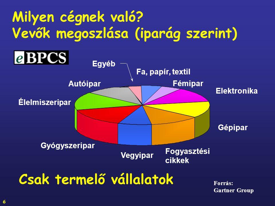 Vevők megoszlása (iparág szerint)