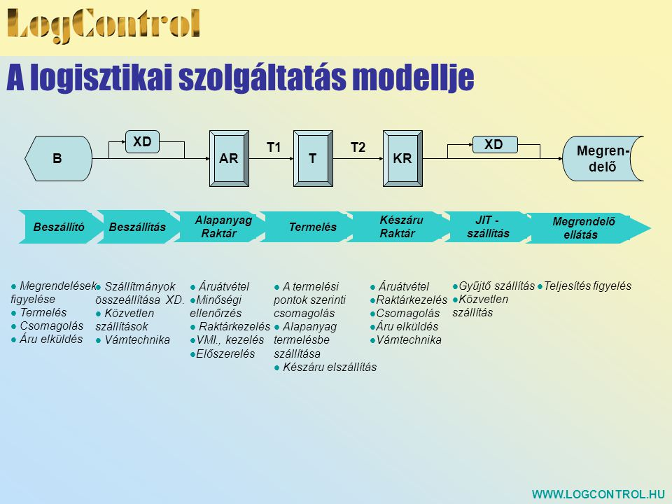 A logisztikai szolgáltatás modellje