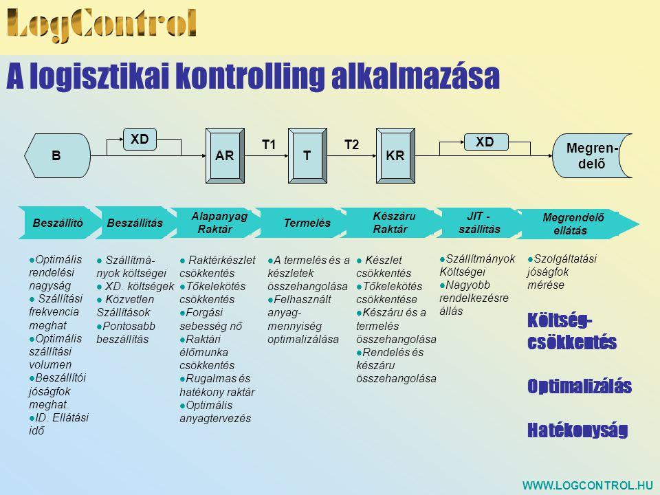 A logisztikai kontrolling alkalmazása