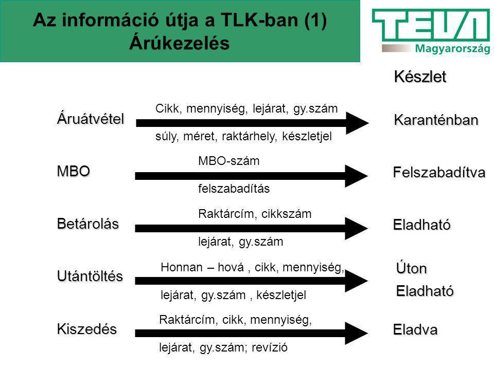 Az információ útja a TLK-ban (1) Árúkezelés