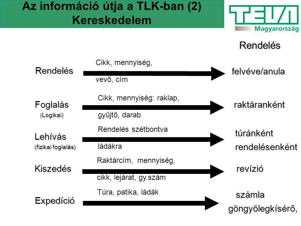 Az információ útja a TLK-ban (2) Kereskedelem