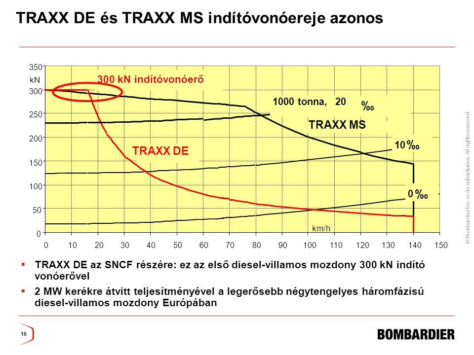 TRAXX DE és TRAXX MS indítóvonóereje azonos