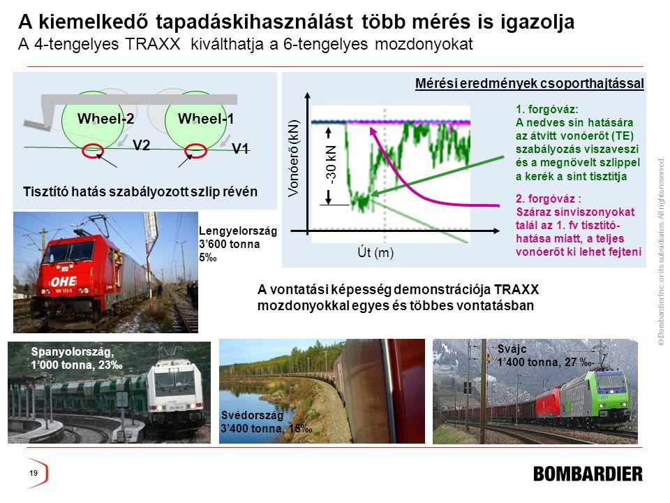 A kiemelkedő tapadáskihasználást több mérés is igazolja A 4-tengelyes TRAXX kiválthatja a 6-tengelyes mozdonyokat