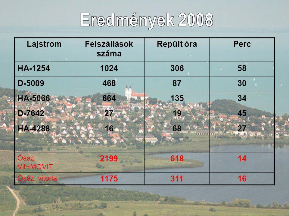 Eredmények 2008 Lajstrom Felszállások száma Repült óra Perc HA-1254