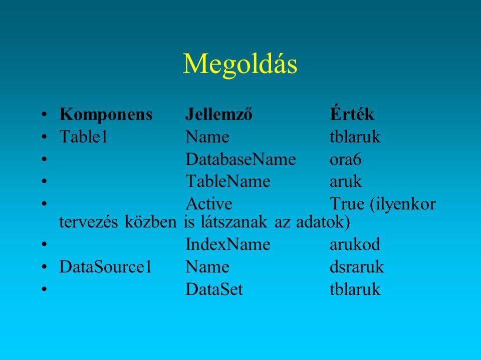 Megoldás Komponens Jellemző Érték Table1 Name tblaruk