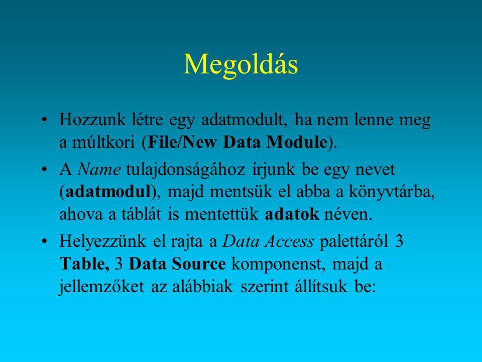Megoldás Hozzunk létre egy adatmodult, ha nem lenne meg a múltkori (File/New Data Module).