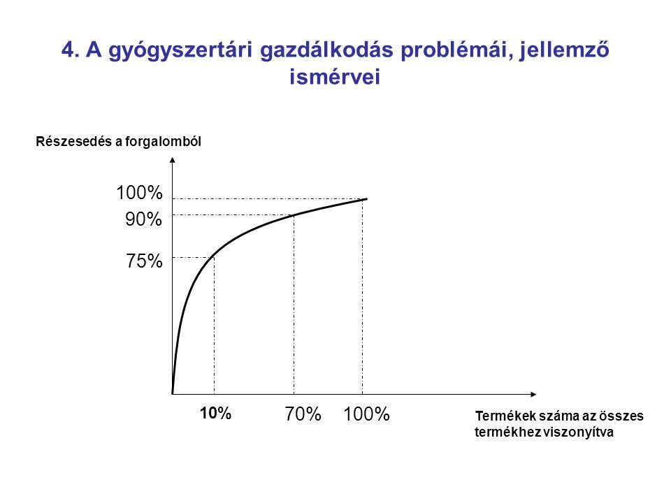 4. A gyógyszertári gazdálkodás problémái, jellemző ismérvei