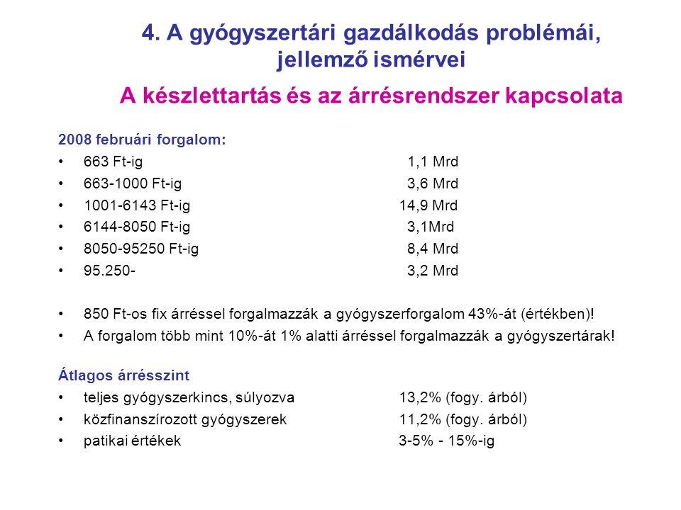 4. A gyógyszertári gazdálkodás problémái, jellemző ismérvei A készlettartás és az árrésrendszer kapcsolata