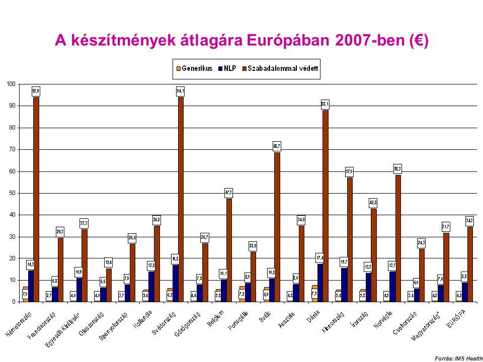 A készítmények átlagára Európában 2007-ben (€)