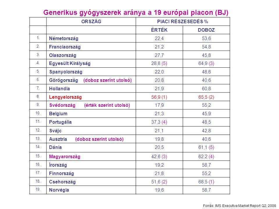 Generikus gyógyszerek aránya a 19 európai piacon (BJ)