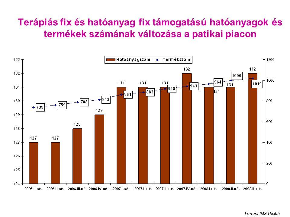 Terápiás fix és hatóanyag fix támogatású hatóanyagok és termékek számának változása a patikai piacon