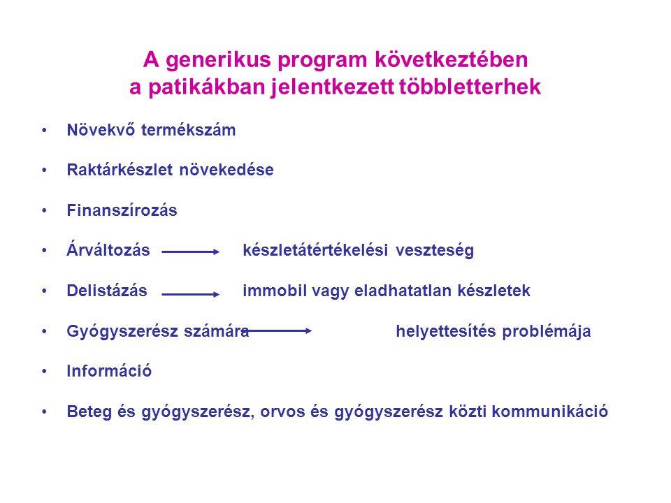 A generikus program következtében a patikákban jelentkezett többletterhek