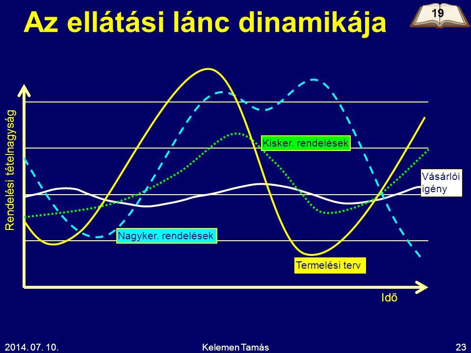 Az ellátási lánc dinamikája