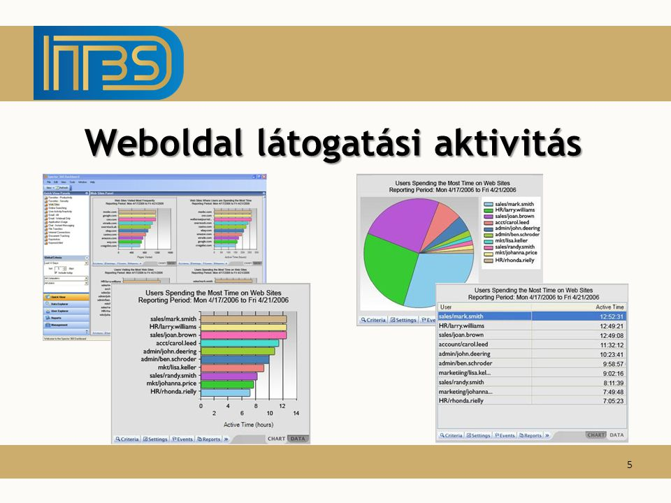 Weboldal látogatási aktivitás