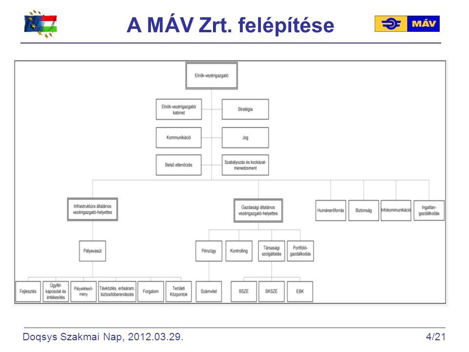 A MÁV Zrt. felépítése Doqsys Szakmai Nap, 2012.03.29. 4/21.