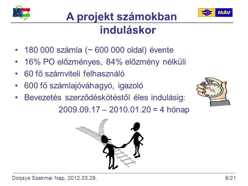 A projekt számokban induláskor