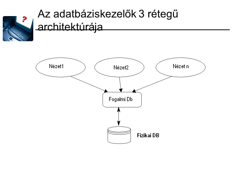 Az adatbáziskezelők 3 rétegű architektúrája