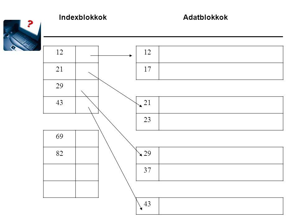 Indexblokkok Adatblokkok